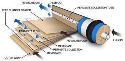 membrane filtration for manufacturing processes